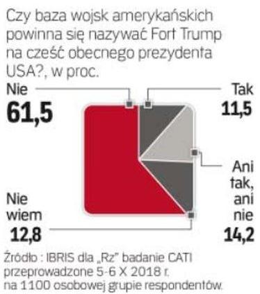 Stałe bazy USA w Polsce
