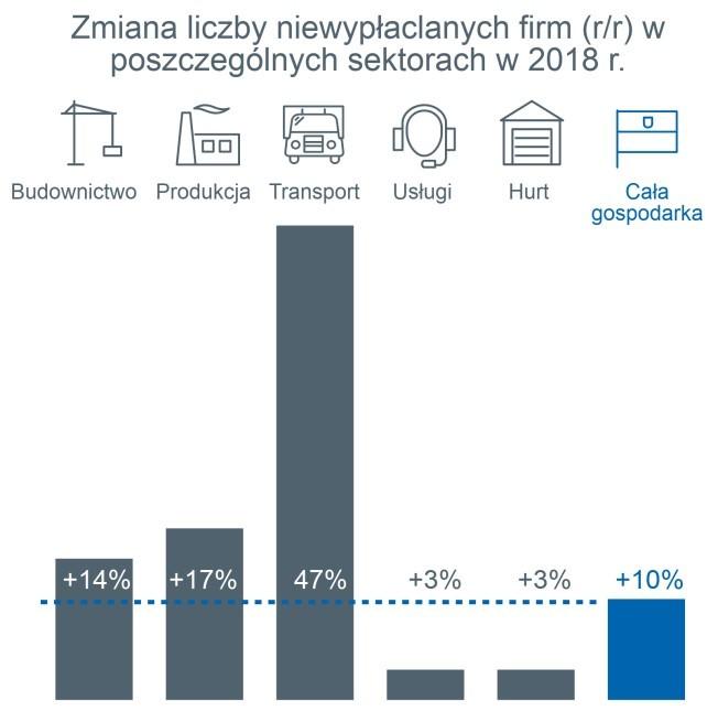 Polska gospodarka z kolejnym rekordowym rokiem