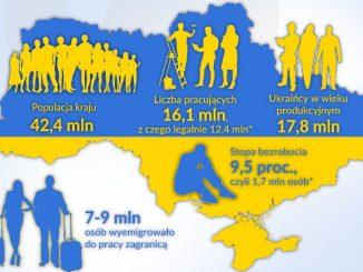 Masowe wyjazdy Ukraińców