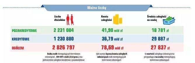Długi Polaków rosną
