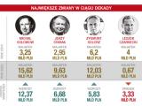 Lista NAJBOGATSZYCH Polaków. Rekordowa liczba miliarderów