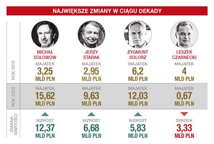 Lista NAJBOGATSZYCH Polaków