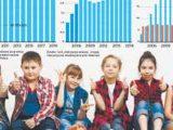 Ponad pół miliona polskich dzieci przyszło na świat za granicą