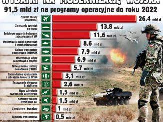 Lewica: Dzisiaj zamiast 3 mld zł na wojsko, trzeba przekazać 3 mld zł na ochronę zdrowia